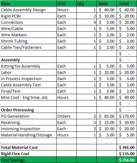 Rigid Flex: Total Cost Comparison   omnipcb